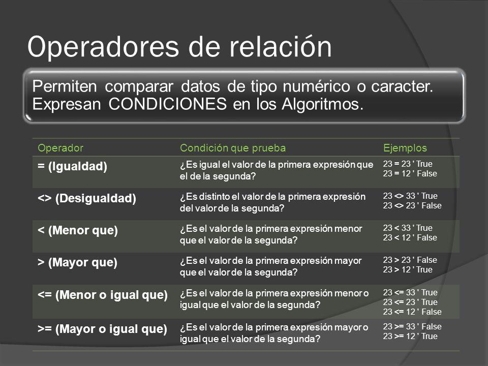 Operadores de relación Permiten comparar datos de tipo numérico o caracter. Expresan CONDICIONES en los Algoritmos. OperadorCondición que pruebaEjempl