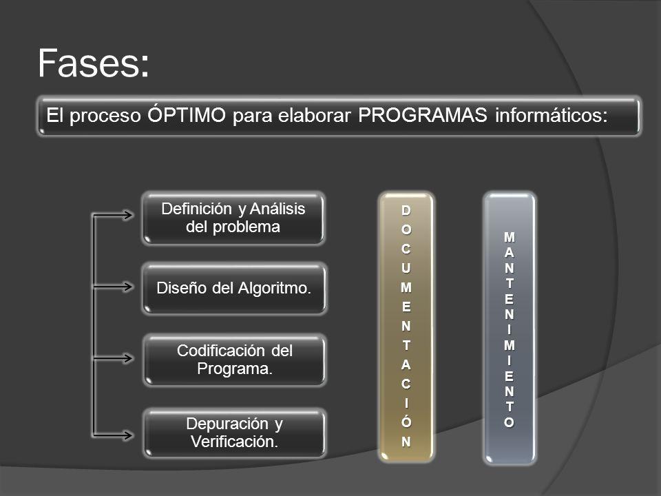Fases: El proceso ÓPTIMO para elaborar PROGRAMAS informáticos: DOCUMENTACIÓN MANTENIMIENTO Definición y Análisis del problema Diseño del Algoritmo. Co