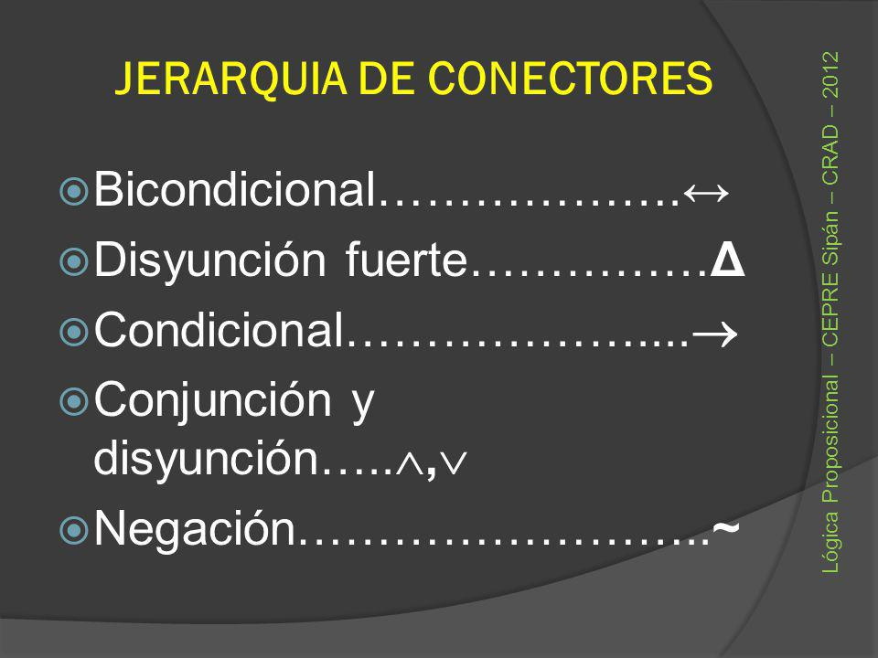 JERARQUIA DE CONECTORES Bicondicional………………. Disyunción fuerte……………Δ Condicional……………….... Conjunción y disyunción….., Negación……………………..~ Lógica Prop