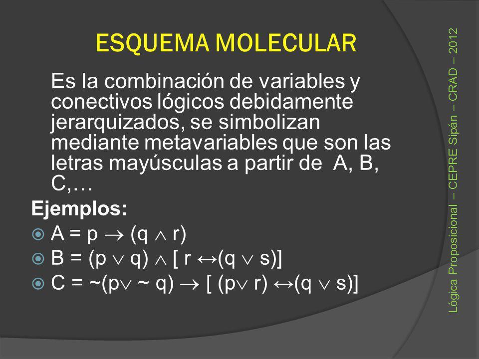 ESQUEMA MOLECULAR Es la combinación de variables y conectivos lógicos debidamente jerarquizados, se simbolizan mediante metavariables que son las letr