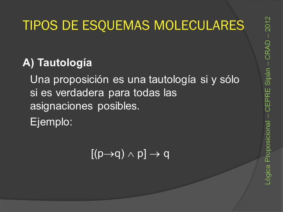 TIPOS DE ESQUEMAS MOLECULARES A) Tautología Una proposición es una tautología si y sólo si es verdadera para todas las asignaciones posibles. Ejemplo: