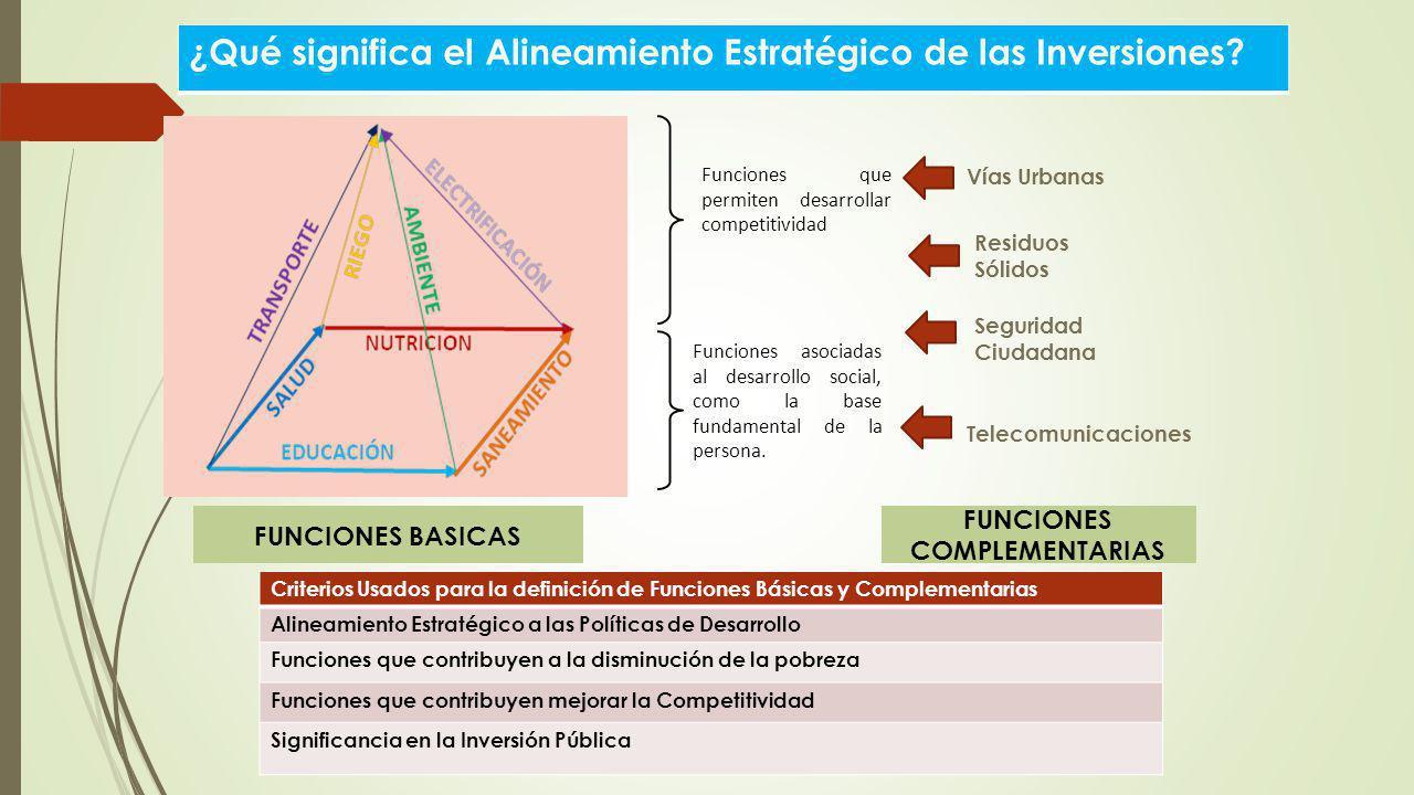 Funciones que permiten desarrollar competitividad Funciones asociadas al desarrollo social, como la base fundamental de la persona. Seguridad Ciudadan