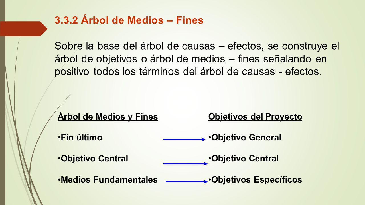 Objetivos del Proyecto Objetivo General Objetivo Central Objetivos Específicos 3.3.2 Árbol de Medios – Fines Sobre la base del árbol de causas – efect