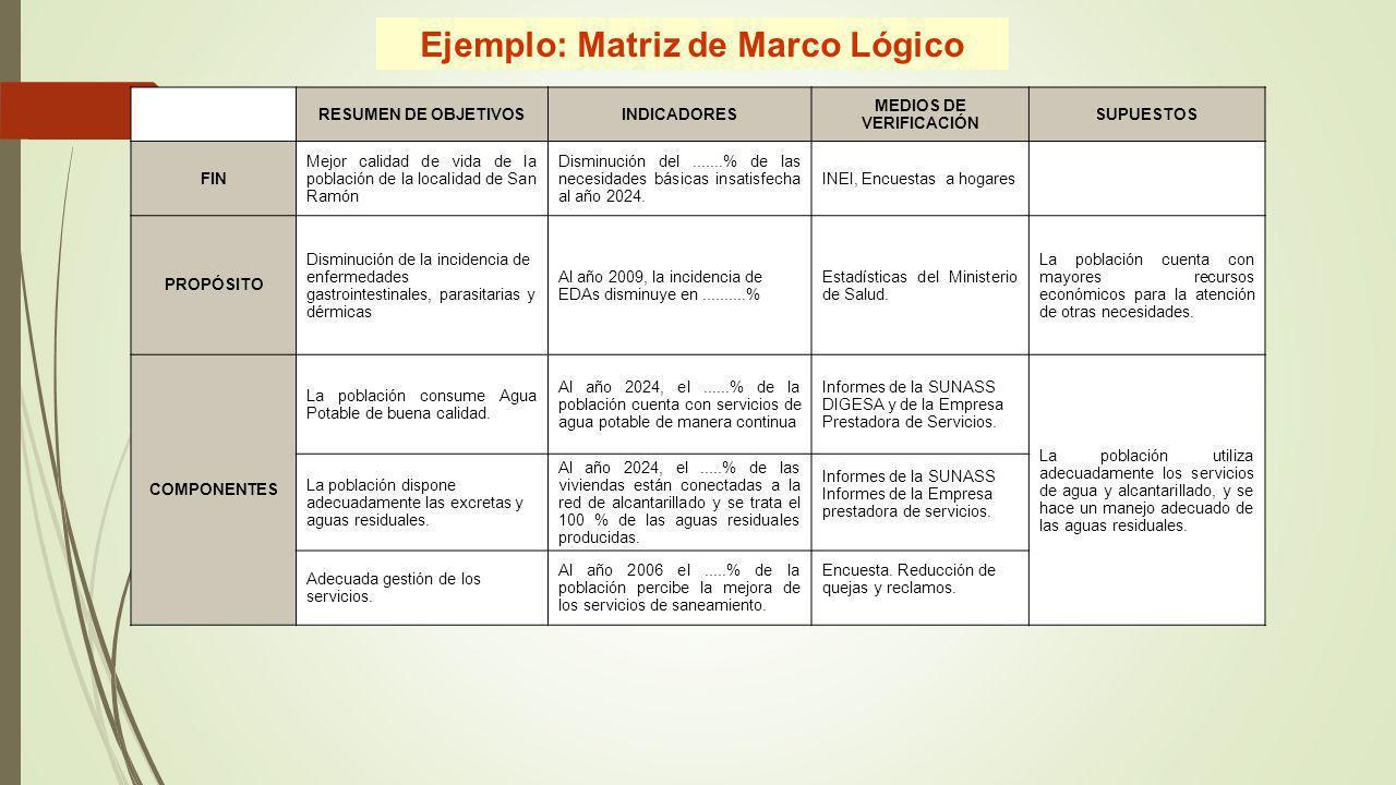 Ejemplo: Matriz de Marco Lógico RESUMEN DE OBJETIVOSINDICADORES MEDIOS DE VERIFICACIÓN SUPUESTOS FIN Mejor calidad de vida de la población de la local
