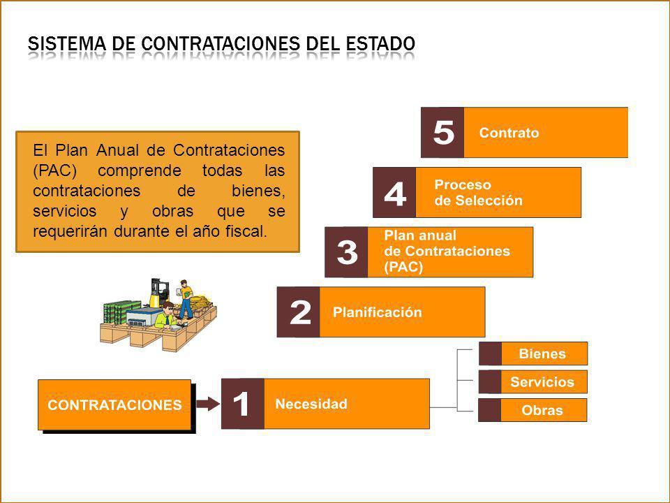 El Plan Anual de Contrataciones (PAC) comprende todas las contrataciones de bienes, servicios y obras que se requerirán durante el año fiscal.