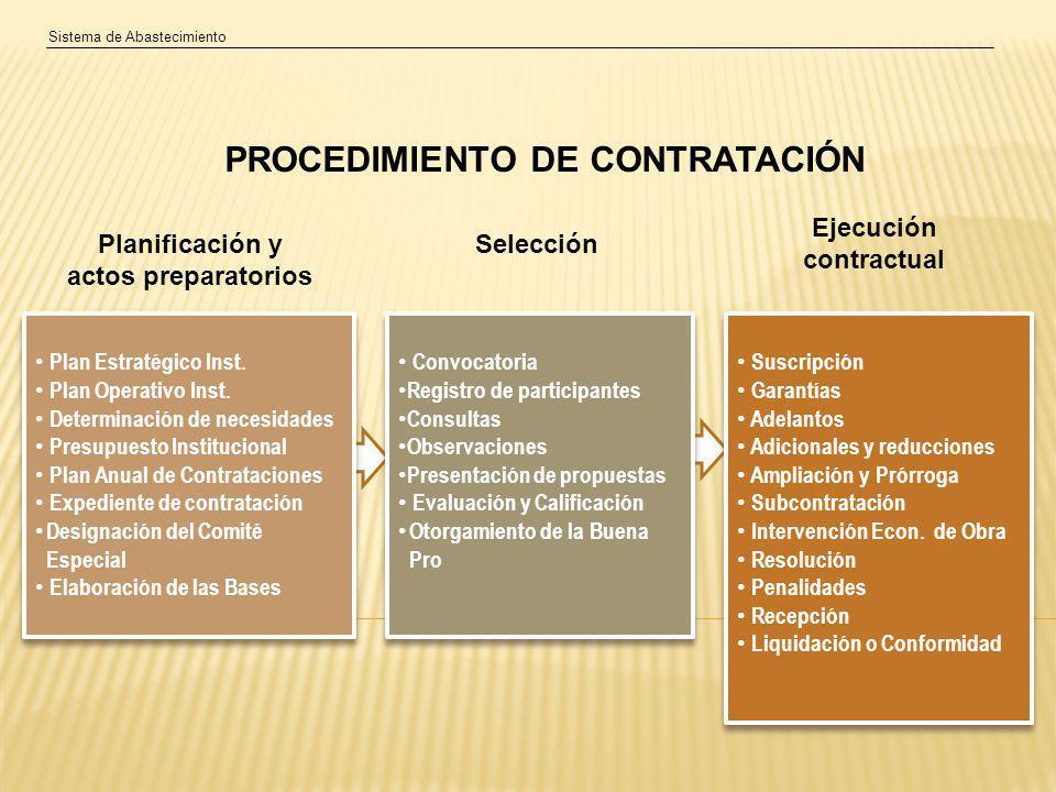 Sistema de Abastecimiento Plan Estratégico Inst.Plan Operativo Inst.