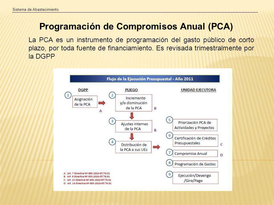 Sistema de Abastecimiento Programación de Compromisos Anual (PCA) La PCA es un instrumento de programación del gasto público de corto plazo, por toda fuente de financiamiento.