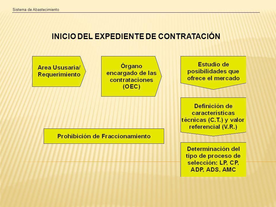 Sistema de Abastecimiento INICIO DEL EXPEDIENTE DE CONTRATACIÓN