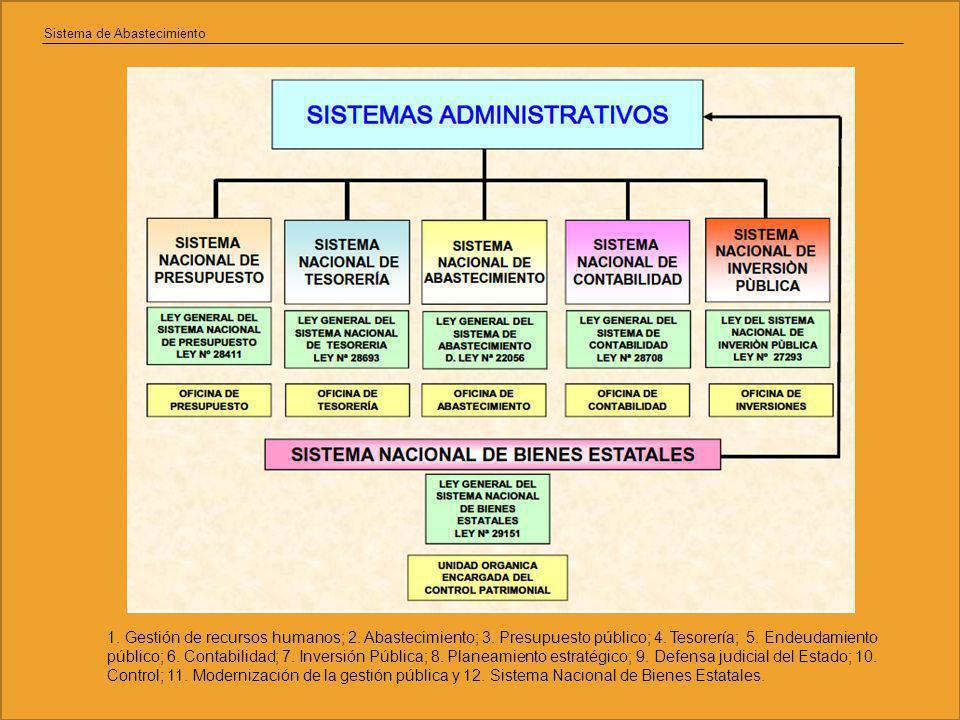 Sistema de Abastecimiento 1.Gestión de recursos humanos; 2.