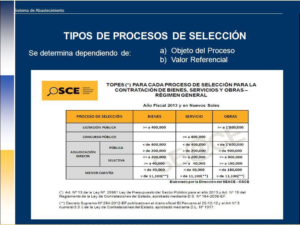 Sistema de Abastecimiento TIPOS DE PROCESOS DE SELECCIÓN a)Objeto del Proceso b)Valor Referencial Se determina dependiendo de: