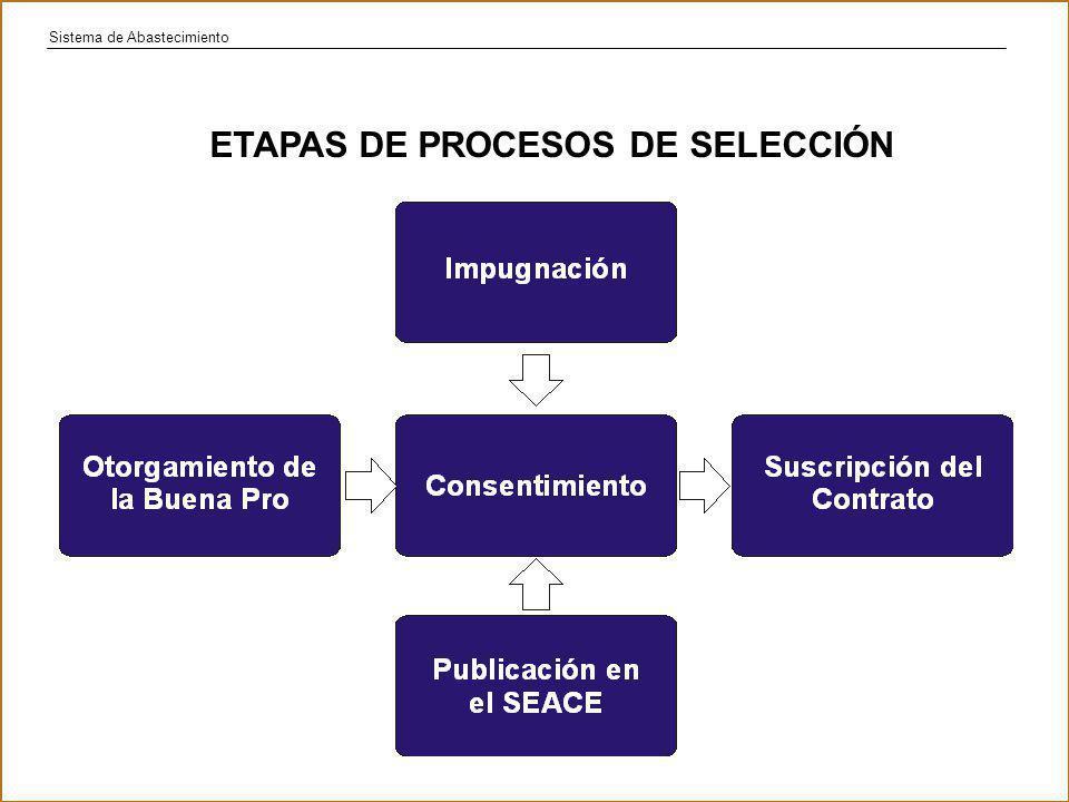 Sistema de Abastecimiento ETAPAS DE PROCESOS DE SELECCIÓN