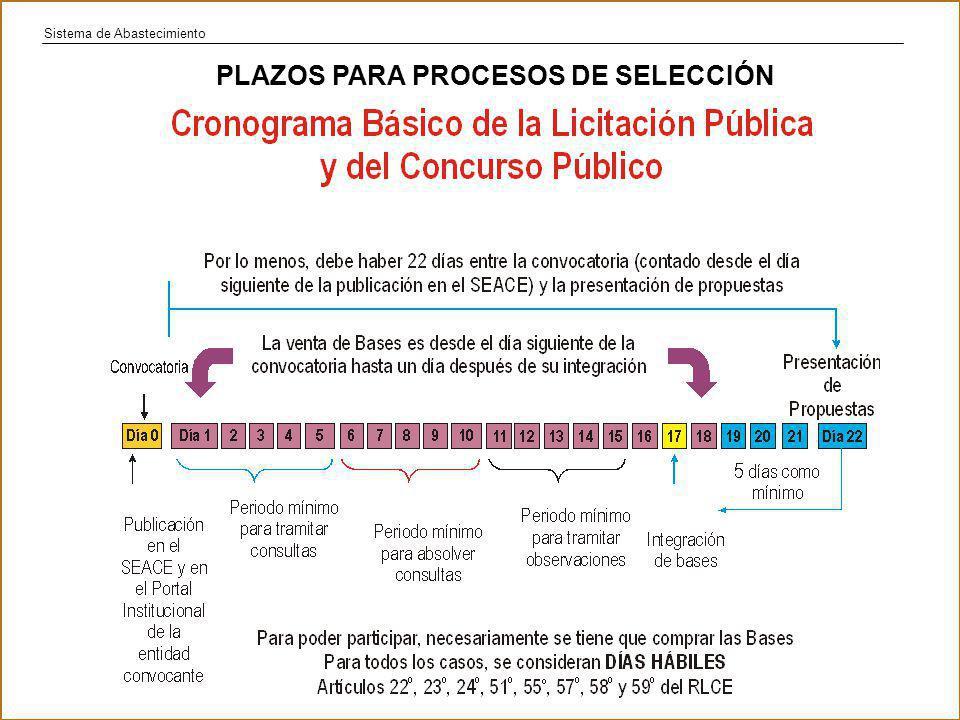 Sistema de Abastecimiento PLAZOS PARA PROCESOS DE SELECCIÓN