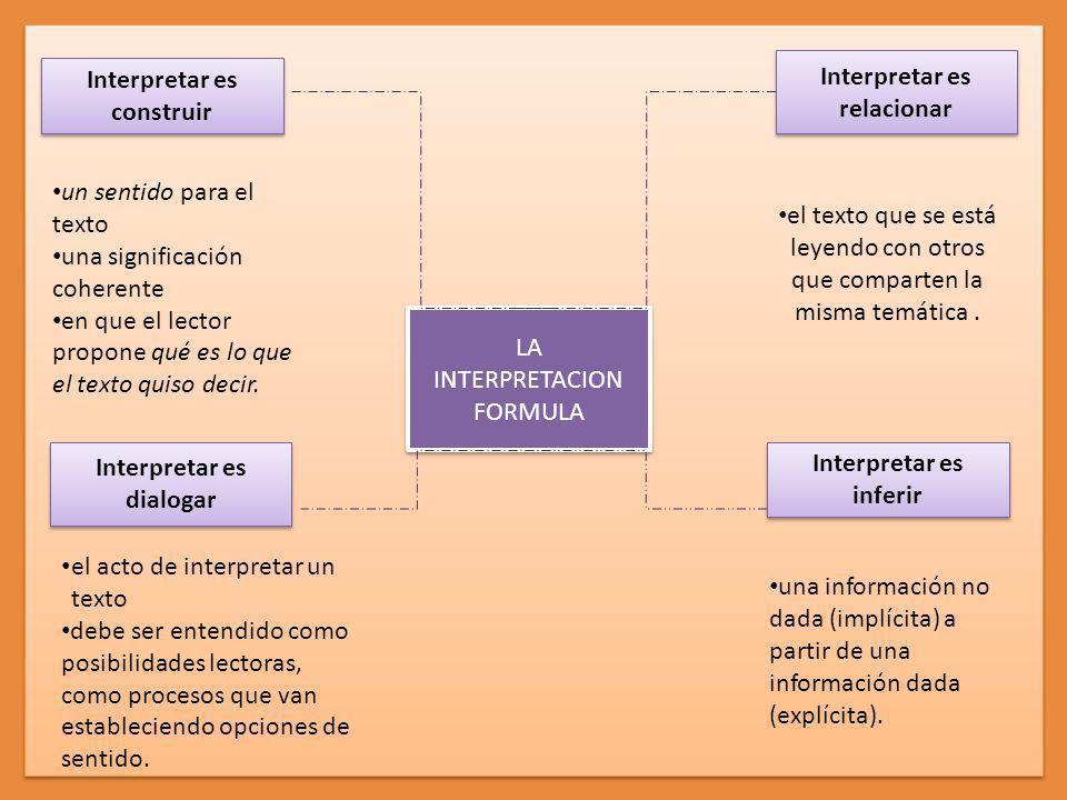 LA INTERPRETACION FORMULA el texto que se está leyendo con otros que comparten la misma temática.