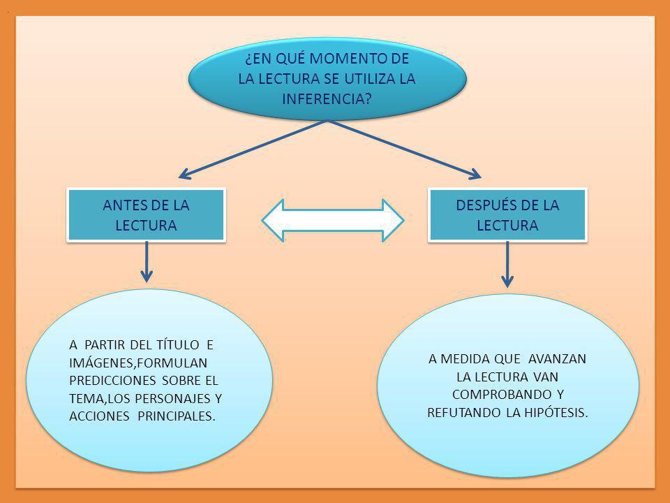 LECTURA INFERENCIAL Las inferencias son actos fundamentales de comprensión.