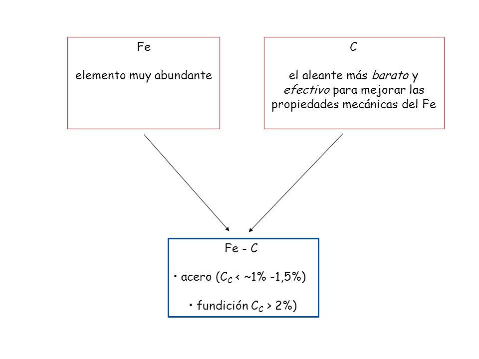 Fe - C acero (C C < ~1% -1,5%) fundición C C > 2%) Fe elemento muy abundante C el aleante más barato y efectivo para mejorar las propiedades mecánicas