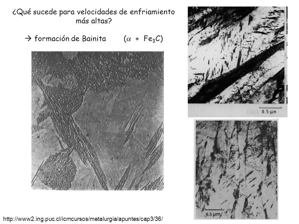 http://www2.ing.puc.cl/icmcursos/metalurgia/apuntes/cap3/36/ ¿Qué sucede para velocidades de enfriamiento más altas? formación de Bainita ( + Fe 3 C)