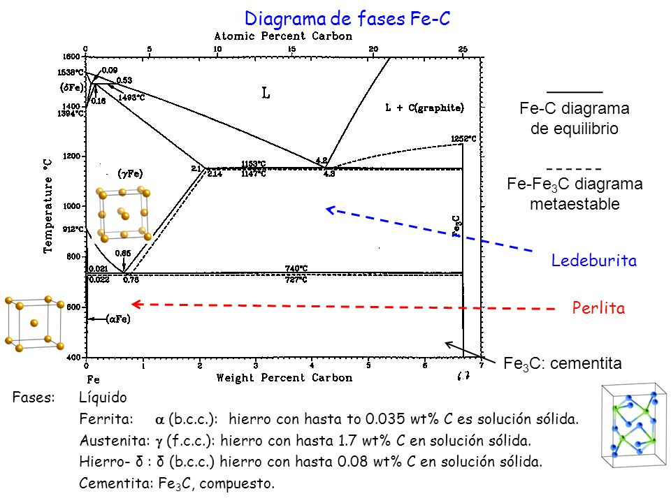 Diagrama de fases Fe-C Fe-C diagrama de equilibrio Fe-Fe 3 C diagrama metaestable Fe 3 C: cementita Fases: Líquido Ferrita: (b.c.c.): hierro con hasta