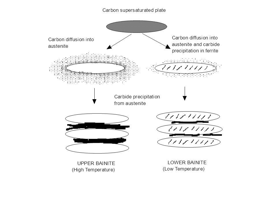 UPPER BAINITE (High Temperature) LOWER BAINITE (Low Temperature) Carbon supersaturated plate Carbon diffusion into austenite Carbon diffusion into aus