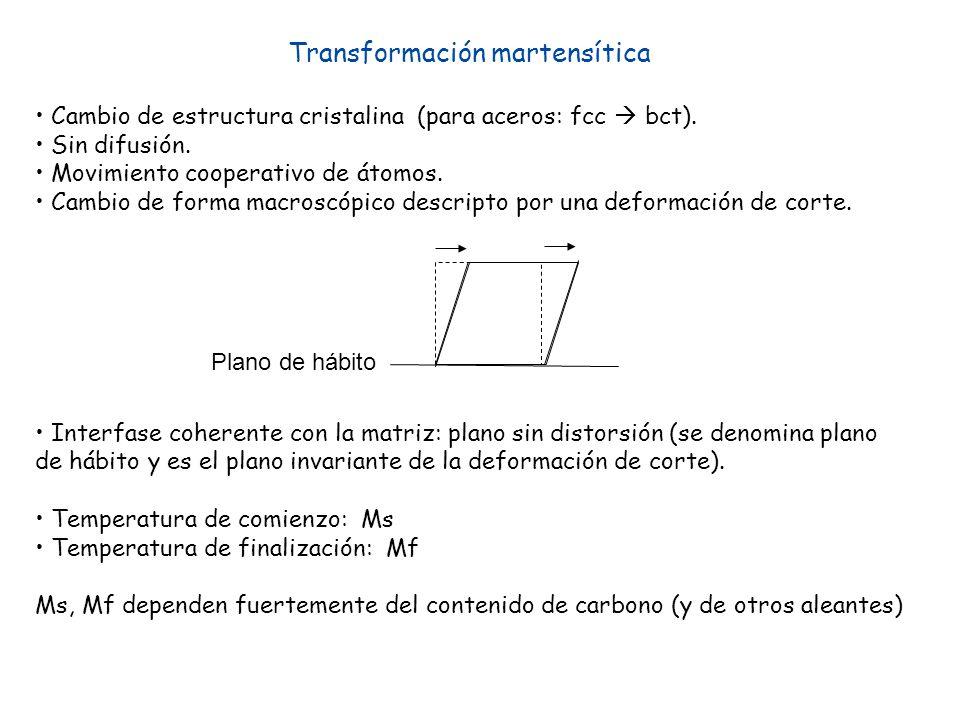 Transformación martensítica Cambio de estructura cristalina (para aceros: fcc bct). Sin difusión. Movimiento cooperativo de átomos. Cambio de forma ma