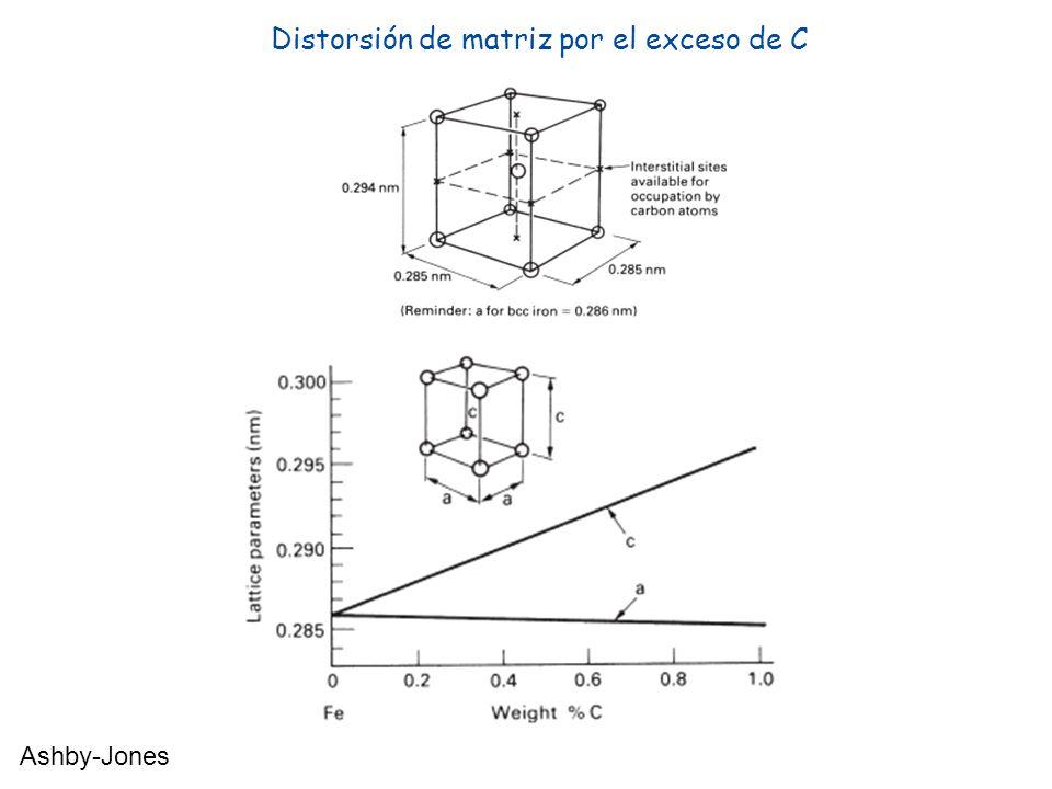 Distorsión de matriz por el exceso de C Ashby-Jones