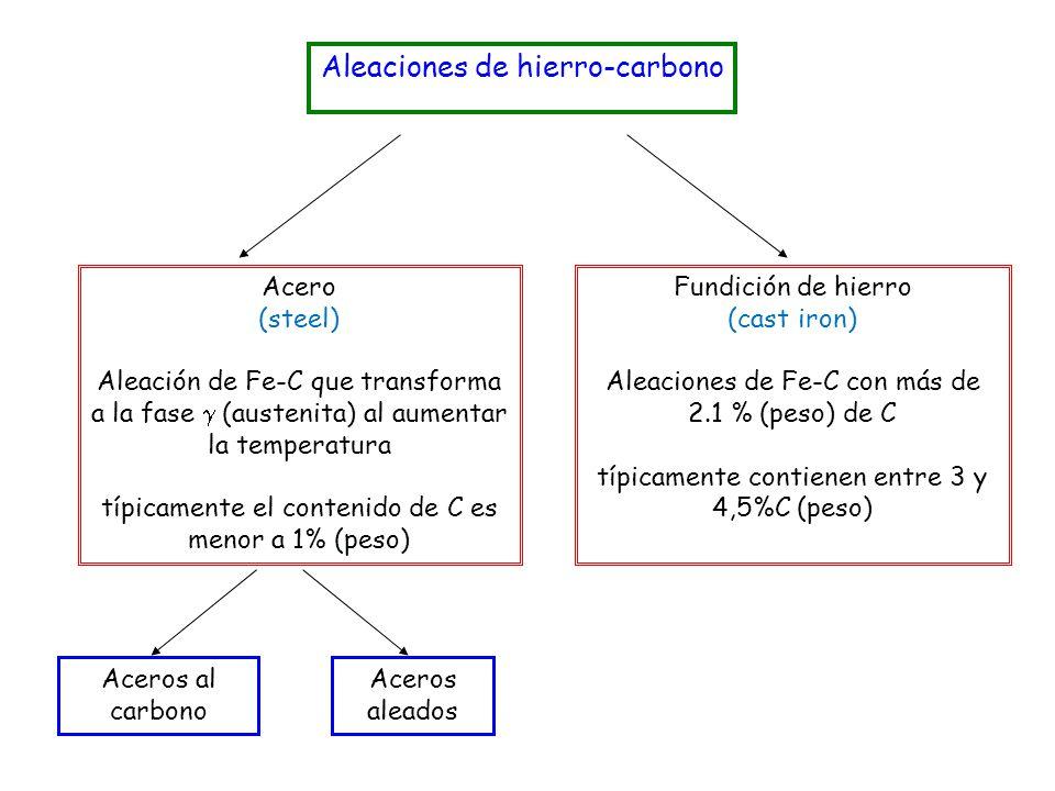 Aleaciones de hierro-carbono Acero (steel) Aleación de Fe-C que transforma a la fase (austenita) al aumentar la temperatura típicamente el contenido d