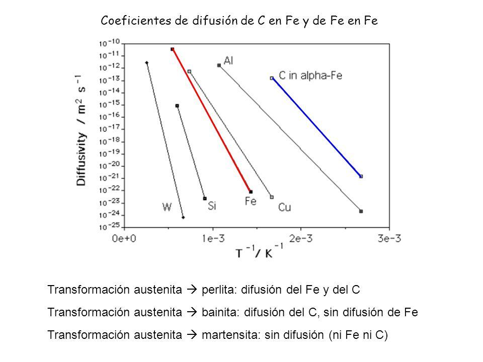 Coeficientes de difusión de C en Fe y de Fe en Fe Transformación austenita perlita: difusión del Fe y del C Transformación austenita bainita: difusión