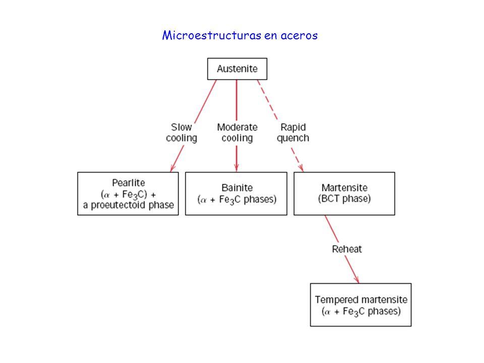 Microestructuras en aceros