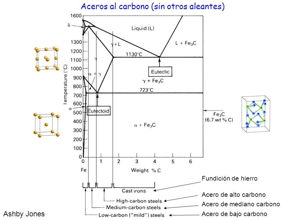 Ashby Jones Aceros al carbono (sin otros aleantes) Acero de bajo carbono Acero de alto carbono Fundición de hierro Acero de mediano carbono