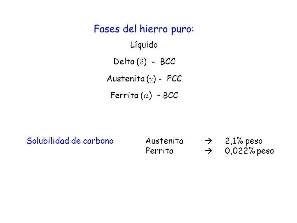 Fases del hierro puro: Líquido Delta ( ) - BCC Austenita ( ) - FCC Ferrita ( ) - BCC Solubilidad de carbono Austenita 2,1% peso Ferrita 0,022% peso