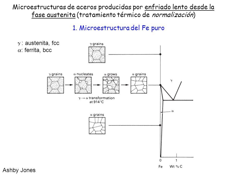 1. Microestructura del Fe puro : austenita, fcc : ferrita, bcc Ashby Jones Microestructuras de aceros producidas por enfriado lento desde la fase aust