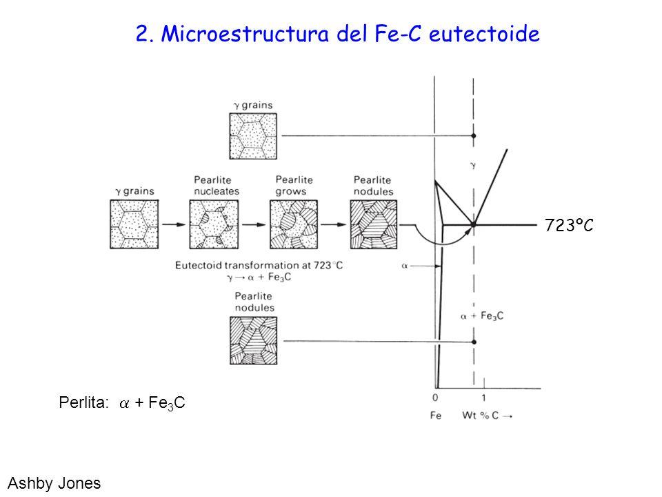 2. Microestructura del Fe-C eutectoide Perlita: + Fe 3 C Ashby Jones 723ºC