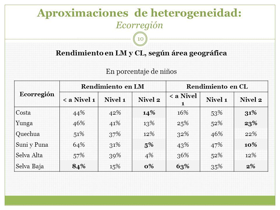 Aproximaciones de heterogeneidad: Ecorregión 10 Ecorregión Rendimiento en LMRendimiento en CL < a Nivel 1Nivel 1Nivel 2 < a Nivel 1 Nivel 1Nivel 2 Costa44%42%14%16%53%31% Yunga46%41%13%25%52%23% Quechua51%37%12%32%46%22% Suni y Puna64%31%5%43%47%10% Selva Alta57%39%4%36%52%12% Selva Baja84%15%0%63%35%2% Rendimiento en LM y CL, según área geográfica En porcentaje de niños