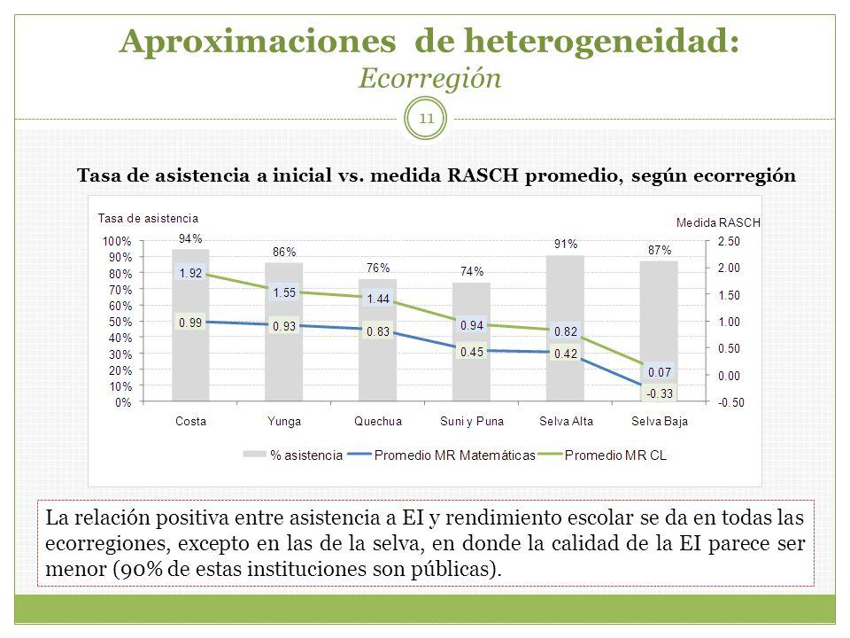 11 Tasa de asistencia a inicial vs. medida RASCH promedio, según ecorregión La relación positiva entre asistencia a EI y rendimiento escolar se da en