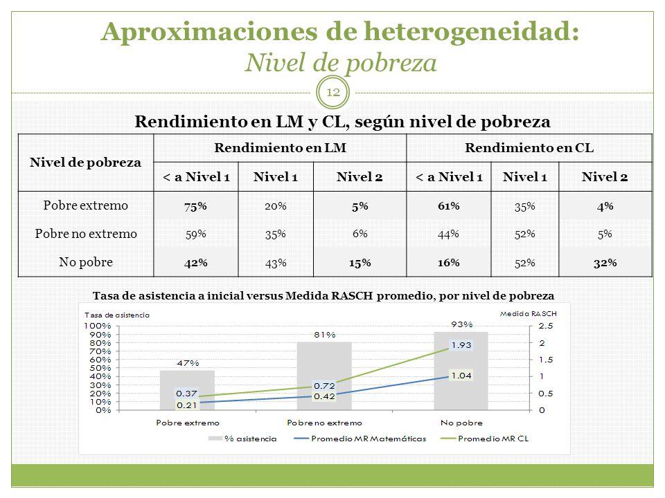 Aproximaciones de heterogeneidad: Nivel de pobreza 12 Nivel de pobreza Rendimiento en LMRendimiento en CL < a Nivel 1Nivel 1Nivel 2< a Nivel 1Nivel 1Nivel 2 Pobre extremo 75%20%5%61%35%4% Pobre no extremo 59%35%6%44%52%5% No pobre 42%43%15%16%52%32% Rendimiento en LM y CL, según nivel de pobreza Tasa de asistencia a inicial versus Medida RASCH promedio, por nivel de pobreza