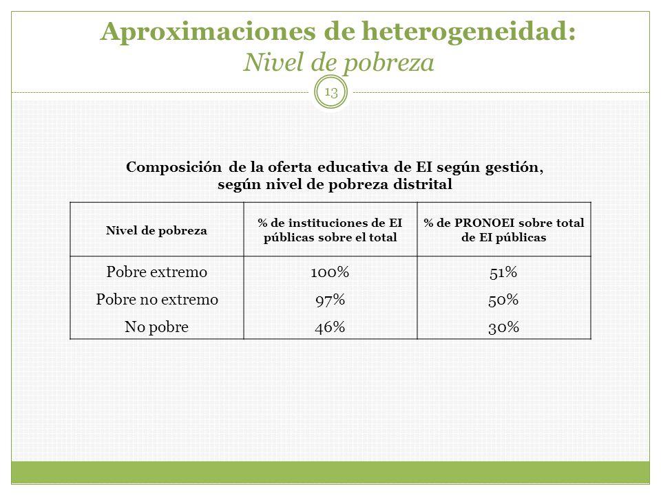Aproximaciones de heterogeneidad: Nivel de pobreza 13 Nivel de pobreza % de instituciones de EI públicas sobre el total % de PRONOEI sobre total de EI