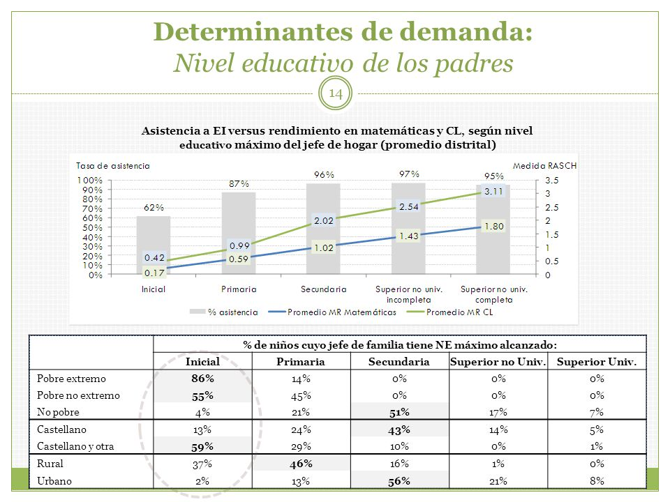 Determinantes de demanda: Nivel educativo de los padres 14 % de niños cuyo jefe de familia tiene NE máximo alcanzado: InicialPrimariaSecundariaSuperior no Univ.Superior Univ.