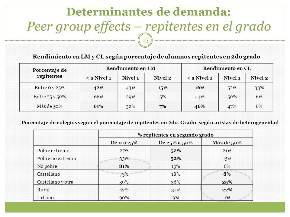 Determinantes de demanda: Peer group effects – repitentes en el grado 15 Porcentaje de repitentes Rendimiento en LMRendimiento en CL < a Nivel 1Nivel 1Nivel 2< a Nivel 1Nivel 1Nivel 2 Entre 0 y 25%42%43%15%16%52%33% Entre 25 y 50%66%29%5%44%50%6% Más de 50%61%32%7%46%47%6% % repitentes en segundo grado De 0 a 25%De 25% a 50%Más de 50% Pobre extremo27%52%21% Pobre no extremo33%52%15% No pobre81%13%6% Castellano73%18%8% Castellano y otra39%36%25% Rural42%37%22% Urbano90%9%1% Rendimiento en LM y CL según porcentaje de alumnos repitentes en 2do grado Porcentaje de colegios según el porcentaje de repitentes en 2do.