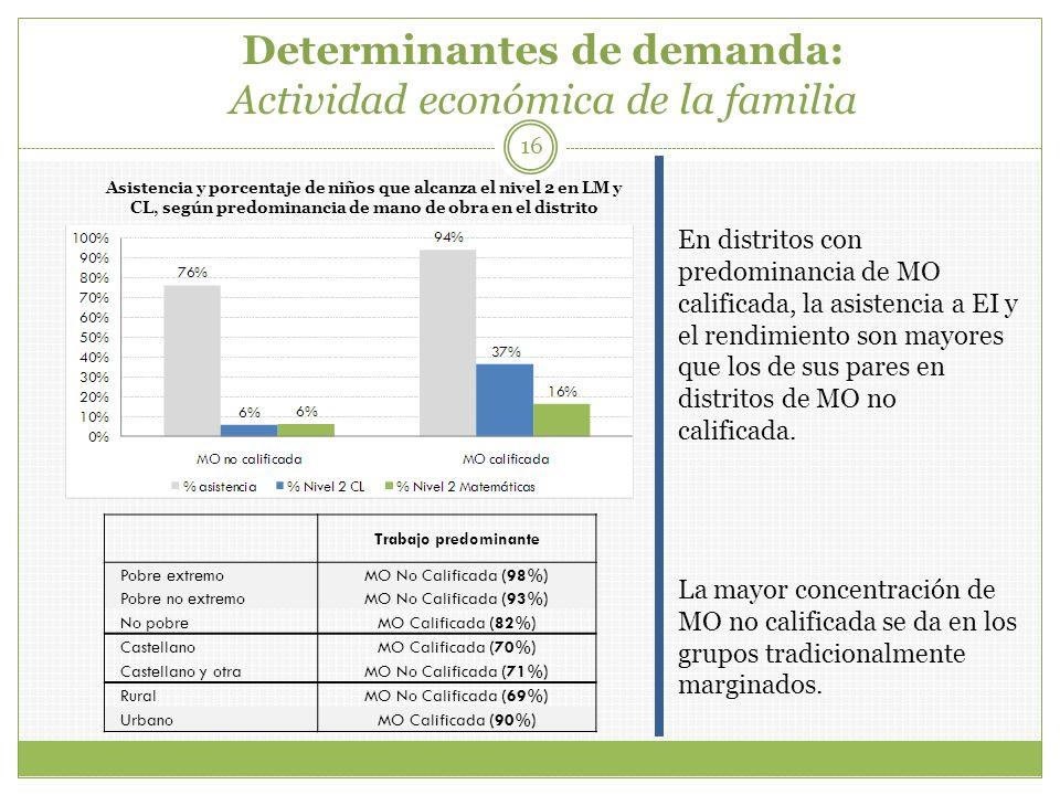 Determinantes de demanda: Actividad económica de la familia 16 Asistencia y porcentaje de niños que alcanza el nivel 2 en LM y CL, según predominancia de mano de obra en el distrito Trabajo predominante Pobre extremoMO No Calificada (98%) Pobre no extremoMO No Calificada (93%) No pobreMO Calificada (82%) CastellanoMO Calificada (70%) Castellano y otraMO No Calificada (71%) RuralMO No Calificada (69%) UrbanoMO Calificada (90%) En distritos con predominancia de MO calificada, la asistencia a EI y el rendimiento son mayores que los de sus pares en distritos de MO no calificada.