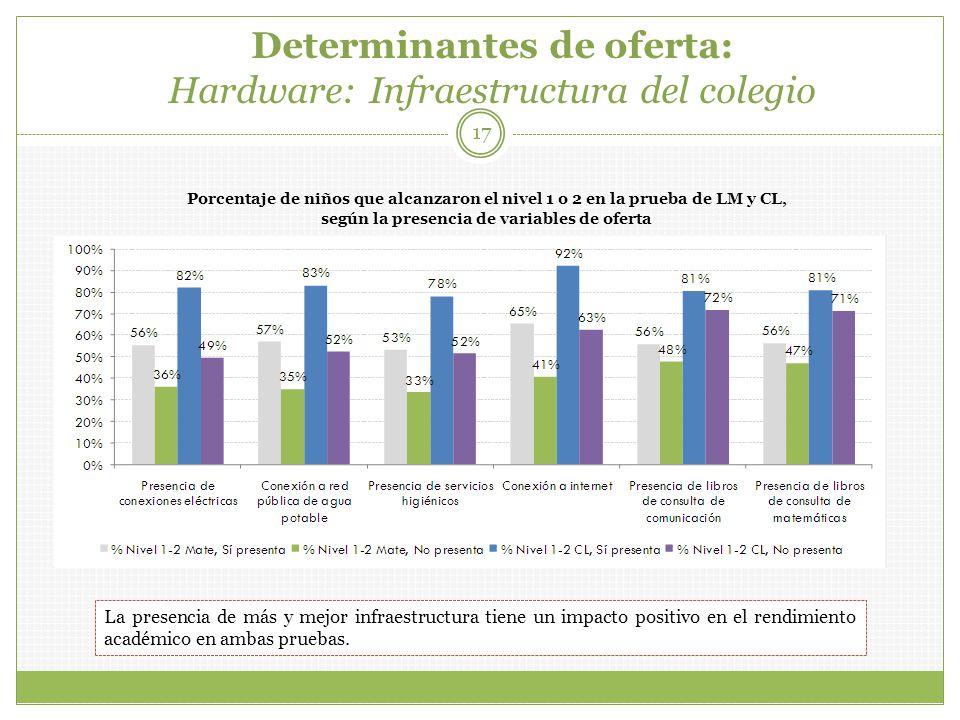 Determinantes de oferta: Hardware: Infraestructura del colegio 17 Porcentaje de niños que alcanzaron el nivel 1 o 2 en la prueba de LM y CL, según la presencia de variables de oferta La presencia de más y mejor infraestructura tiene un impacto positivo en el rendimiento académico en ambas pruebas.