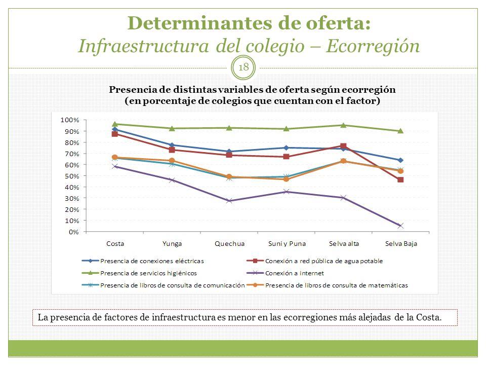 Determinantes de oferta: Infraestructura del colegio – Ecorregión 18 Presencia de distintas variables de oferta según ecorregión (en porcentaje de col