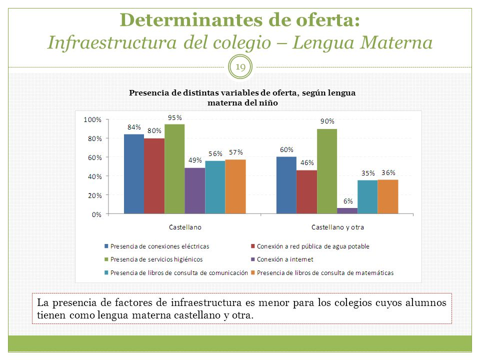 Determinantes de oferta: Infraestructura del colegio – Lengua Materna 19 Presencia de distintas variables de oferta, según lengua materna del niño La