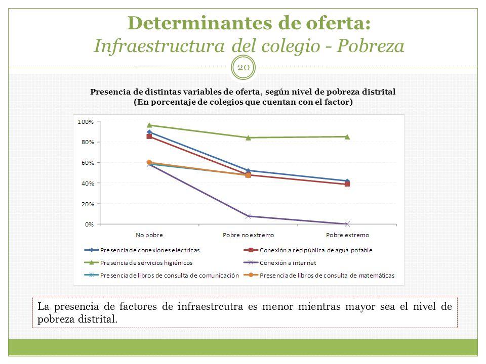 Determinantes de oferta: Infraestructura del colegio - Pobreza 20 Presencia de distintas variables de oferta, según nivel de pobreza distrital (En porcentaje de colegios que cuentan con el factor) La presencia de factores de infraestrcutra es menor mientras mayor sea el nivel de pobreza distrital.