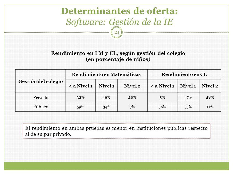 Determinantes de oferta: Software: Gestión de la IE 21 Gestión del colegio Rendimiento en MatemáticasRendimiento en CL < a Nivel 1Nivel 1Nivel 2< a Nivel 1Nivel 1Nivel 2 Privado 32%48%20%5%47%48% Público 59%34%7%36%53%11% Rendimiento en LM y CL, según gestión del colegio (en porcentaje de niños) El rendimiento en ambas pruebas es menor en instituciones públicas respecto al de su par privado.