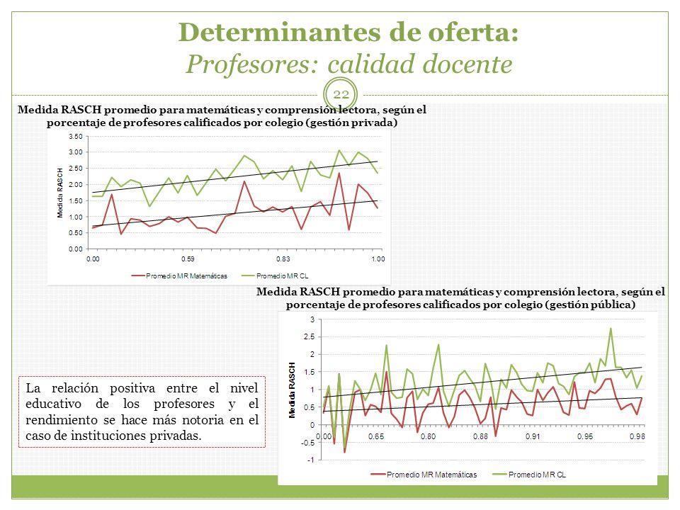 Determinantes de oferta: Profesores: calidad docente 22 La relación positiva entre el nivel educativo de los profesores y el rendimiento se hace más n