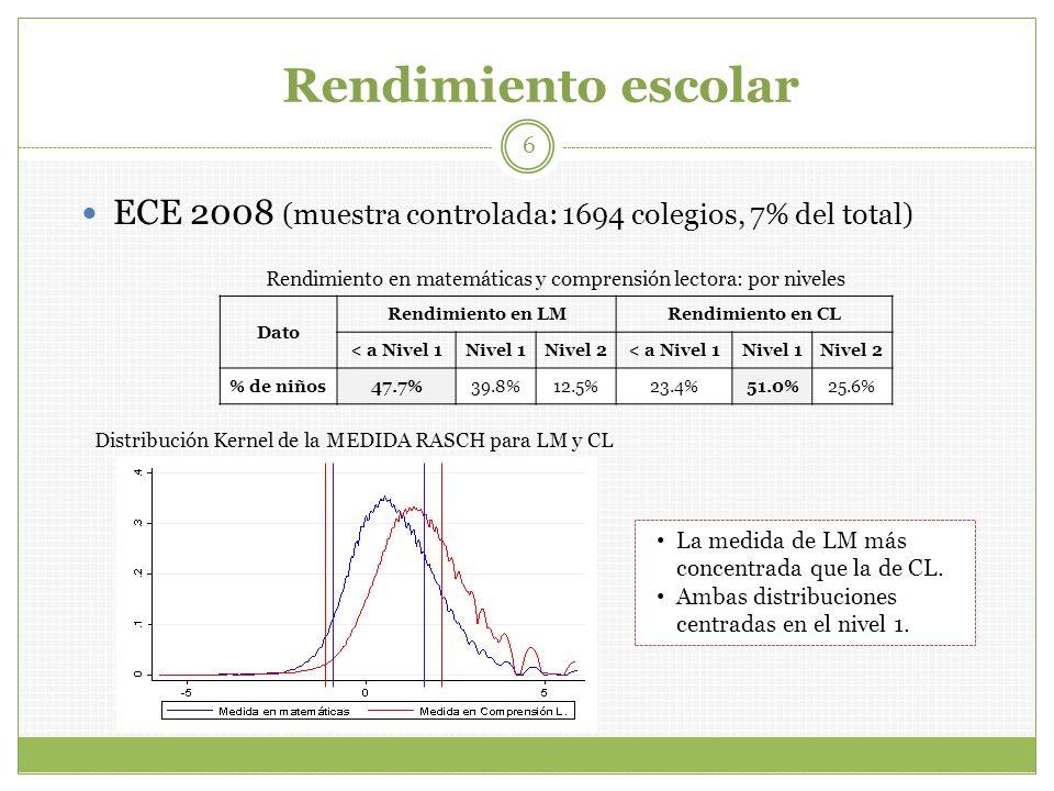 Rendimiento escolar ECE 2008 (muestra controlada: 1694 colegios, 7% del total) Dato Rendimiento en LMRendimiento en CL < a Nivel 1Nivel 1Nivel 2< a Nivel 1Nivel 1Nivel 2 % de niños47.7%39.8%12.5%23.4%51.0%25.6% Rendimiento en matemáticas y comprensión lectora: por niveles Distribución Kernel de la MEDIDA RASCH para LM y CL 6 La medida de LM más concentrada que la de CL.