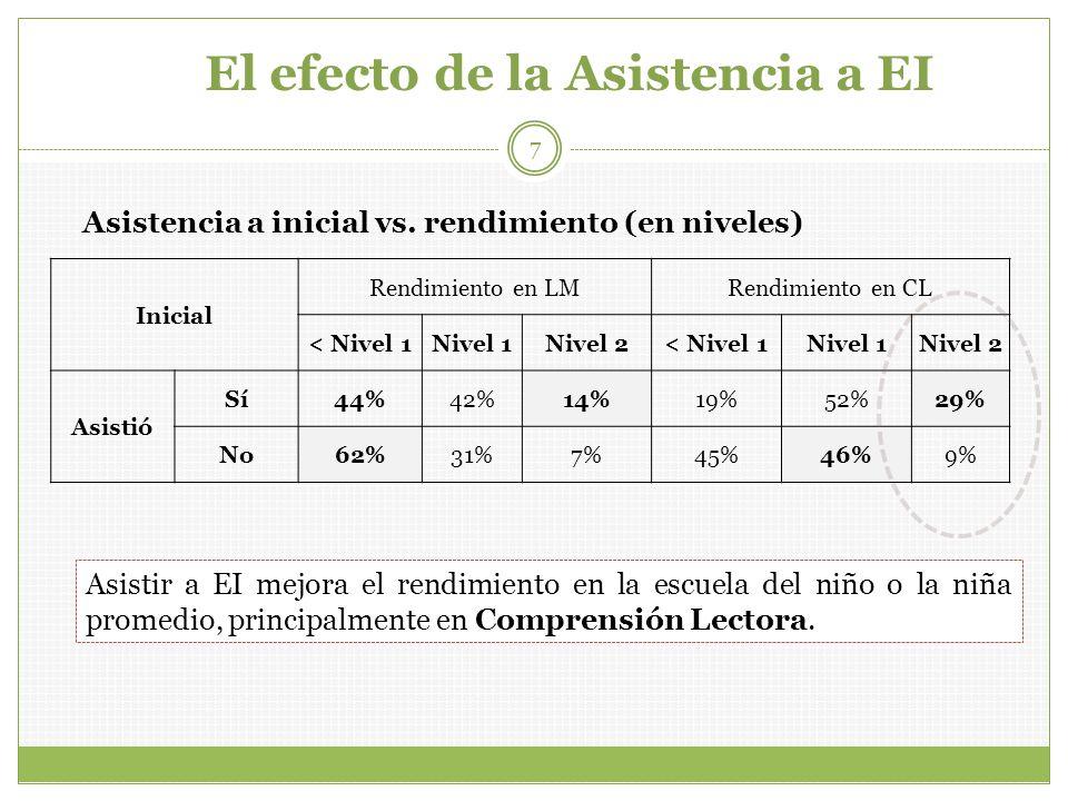 El efecto de la Asistencia a EI Inicial Rendimiento en LMRendimiento en CL < Nivel 1Nivel 1Nivel 2< Nivel 1Nivel 1Nivel 2 Asistió Sí44%42%14%19%52%29%