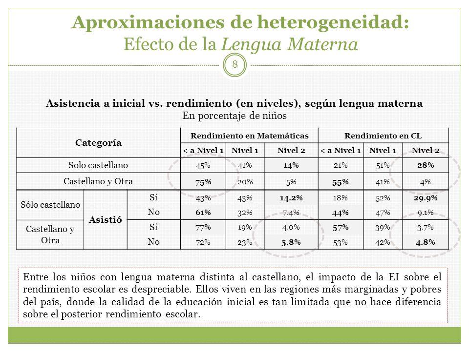Aproximaciones de heterogeneidad: Área geográfica 9 Área Rendimiento en LMRendimiento en CL < a Nivel 1Nivel 1Nivel 2< a Nivel 1Nivel 1Nivel 2 Urbano 38%46%16%10%53%37% Rural 65%29%6%46%48%6% Urbano Asistió Sí 35%47%17%8%52%39% No 52%38%10%23%55%22% Rural Sí 64%30%6%43%50%7% No 65%29%6%52%44%5% Asistencia a inicial vs.