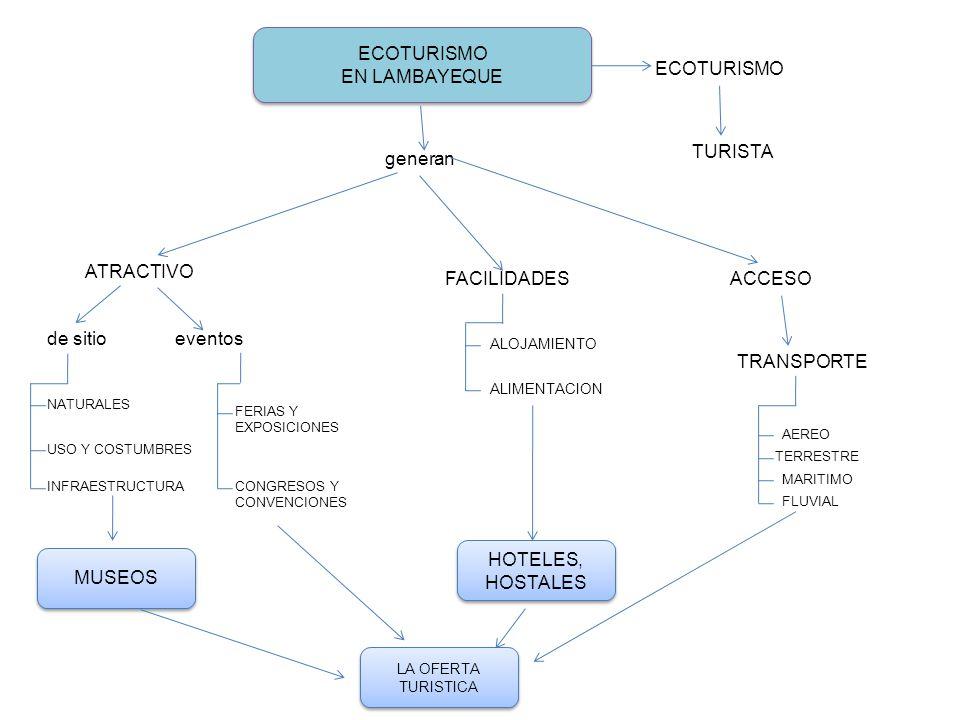 ECOTURISMO EN LAMBAYEQUE ECOTURISMO EN LAMBAYEQUE ECOTURISMO TURISTA generan ATRACTIVO de sitioeventos NATURALES USO Y COSTUMBRES INFRAESTRUCTURA FERI