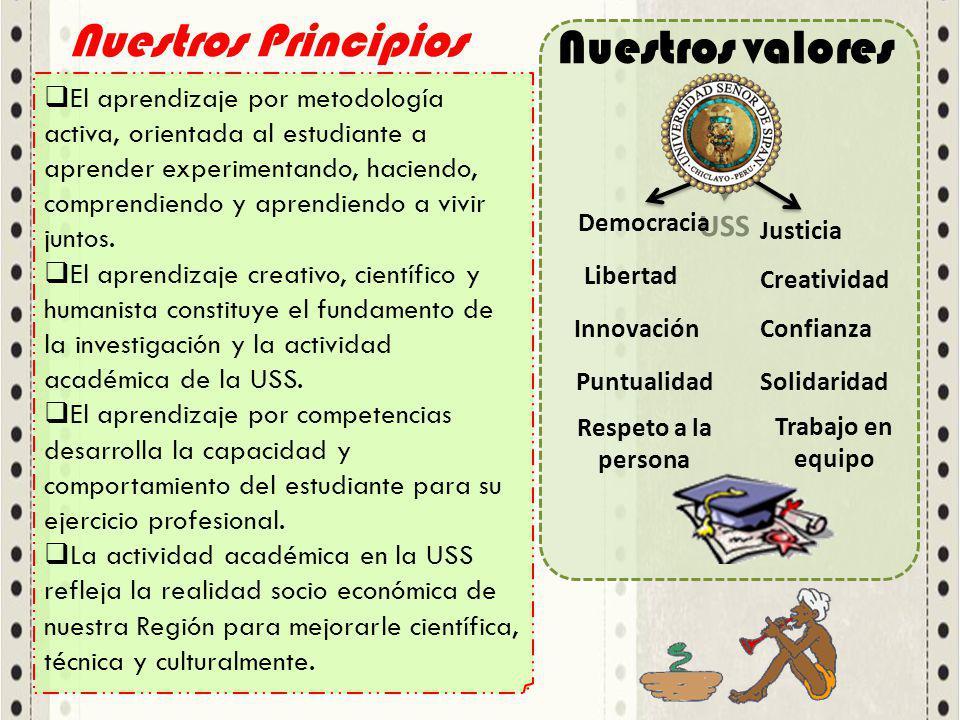 Nuestros Principios El aprendizaje por metodología activa, orientada al estudiante a aprender experimentando, haciendo, comprendiendo y aprendiendo a