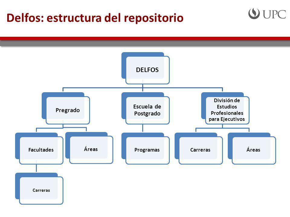 Delfos: estructura del repositorio DELFOS Pregrado Facultades Carreras Áreas Escuela de Postgrado Programas División de Estudios Profesionales para Ejecutivos CarrerasÁreas